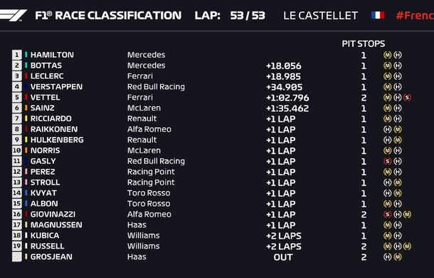 Hamilton a câștigat fără emoții cursa din Franța! Bottas și Leclerc au completat podiumul, Vettel a obținut locul cinci - Poza 4