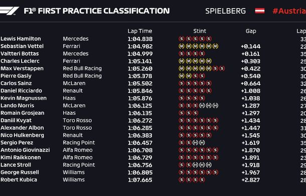 Hamilton și Leclerc, cei mai rapizi în antrenamentele de vineri din Austria: accidente pentru Bottas, Verstappen și Hulkenberg - Poza 5