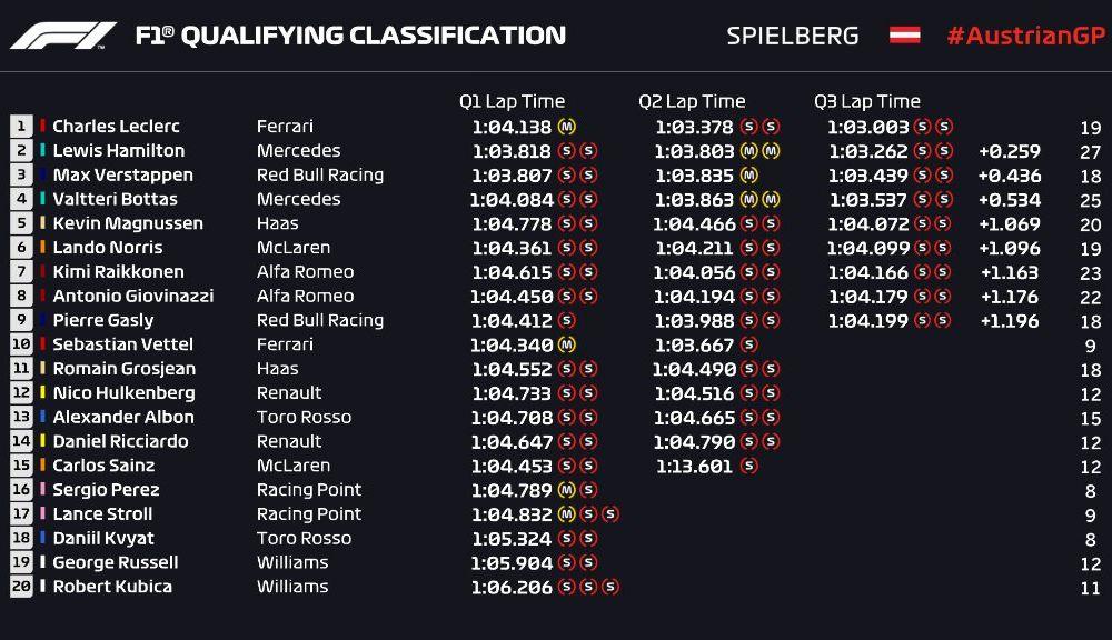 Leclerc, pole position în Austria în fața lui Hamilton și Verstappen! Vettel, locul 9 după o defecțiune tehnică la motor - Poza 3