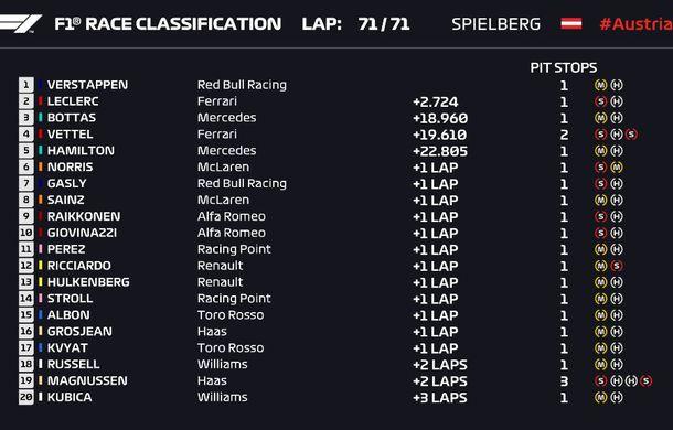 Verstappen a câștigat cursa din Austria după un start ratat! Leclerc și Bottas au completat podiumul - Poza 7
