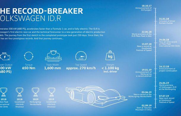 Volkswagen țintește un nou timp de referință alături de prototipul electric ID R: nemții vor să cucerească unul dintre cele mai dificile trasee montane din China - Poza 2