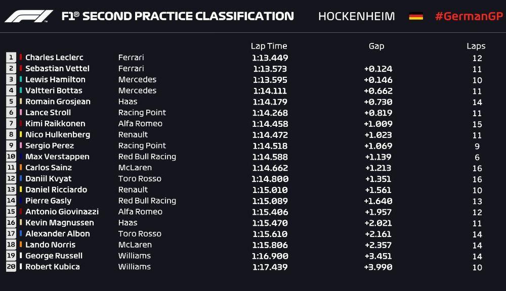 Ferrari a dominat antrenamentele de Formula 1 din Germania: Vettel și Leclerc au fost cei mai rapizi - Poza 3