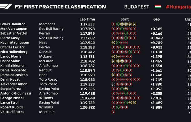 Red Bull oferă indicii că poate lupta pentru victorie la Hungaroring: Hamilton și Gasly, cei mai rapizi în antrenamente - Poza 2