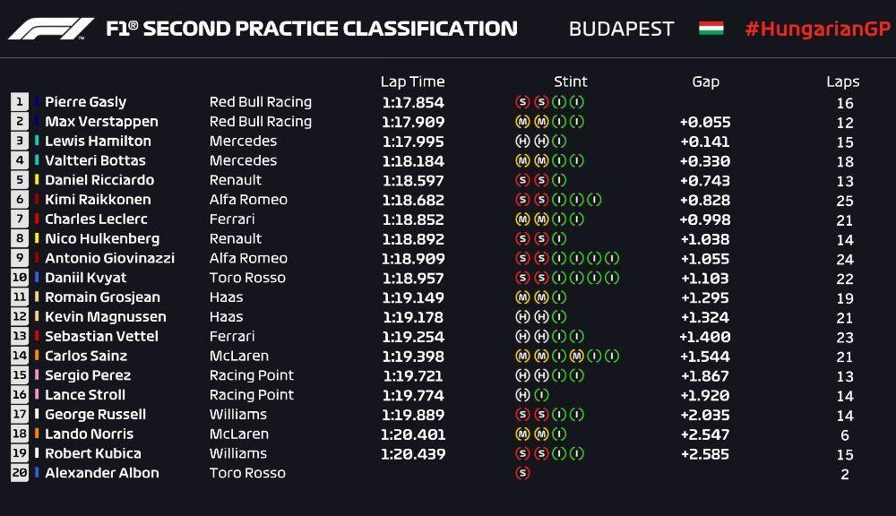 Red Bull oferă indicii că poate lupta pentru victorie la Hungaroring: Hamilton și Gasly, cei mai rapizi în antrenamente - Poza 3