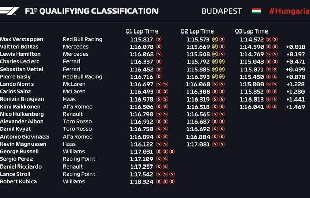 Verstappen relansează lupta pentru titlu: pilotul Red Bull a obținut pole position-ul în Ungaria în fața lui Bottas și Hamilton - Poza 2