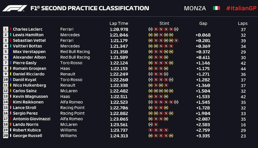 Echilibru pe circuitul de la Monza: Leclerc și Hamilton, despărțiți de numai 0.068 secunde în antrenamente - Poza 3