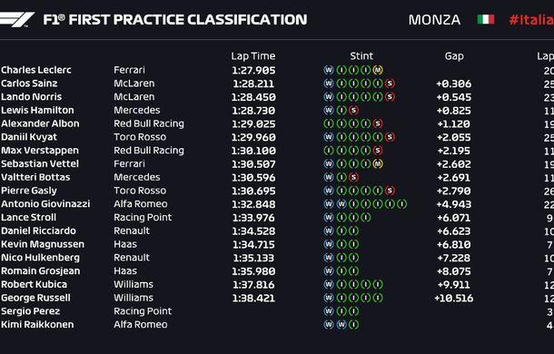 Echilibru pe circuitul de la Monza: Leclerc și Hamilton, despărțiți de numai 0.068 secunde în antrenamente - Poza 2