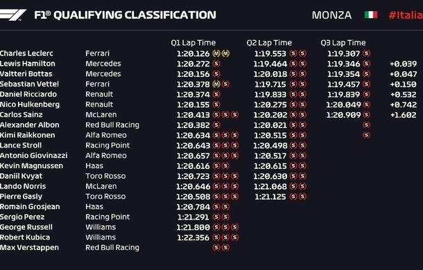 Leclerc, pole position la Monza în fața lui Hamilton și Bottas! Final bizar de calificări: aproape toți piloții au ratat ultimul tur rapid - Poza 5