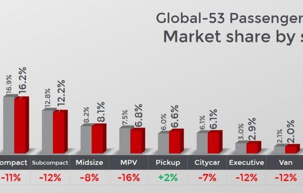 Cota de piață a SUV-urilor a crescut la nivel global la aproape 38%: pick-up-urile, singurul segment cu vânzări în creștere - Poza 2