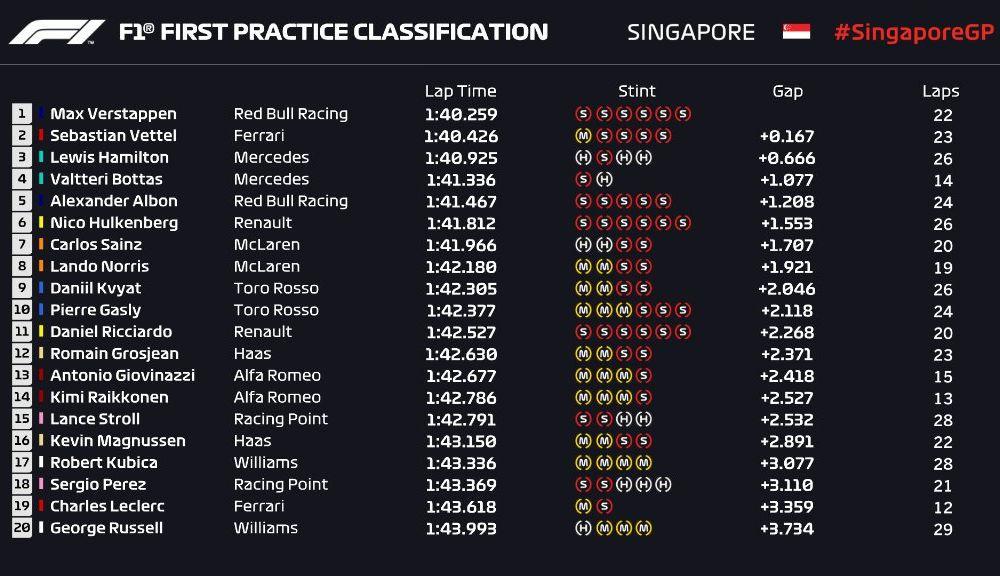 Red Bull și Mercedes, luptă echilibrată în antrenamentele din Singapore: Verstappen și Hamilton au fost cei mai rapizi - Poza 2