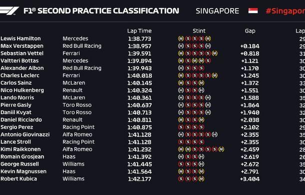 Red Bull și Mercedes, luptă echilibrată în antrenamentele din Singapore: Verstappen și Hamilton au fost cei mai rapizi - Poza 3