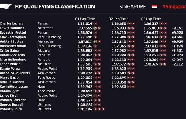 Leclerc, pole position în Singapore în fața lui Hamilton! Vettel și Verstappen, în a doua linie a grilei de start - Poza 3