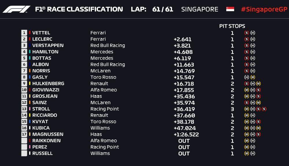Vettel a câștigat cursa din Singapore după ce l-a depășit la boxe pe Leclerc! Verstappen a completat podiumul - Poza 7