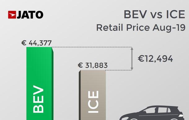 Mașinile electrice rămân în continuare mult mai scumpe la achiziție decât cele cu motoare clasice: prețul mediu este cu 40% mai mare - Poza 2