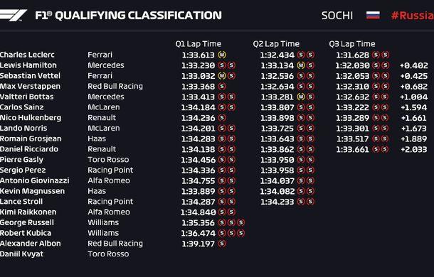 Leclerc a obținut în Rusia al patrulea pole position consecutiv în Formula 1! Hamilton îl învinge pe Vettel în lupta pentru locul doi - Poza 2