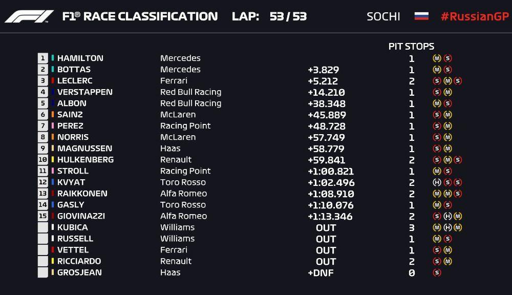 Hamilton a câștigat cursa din Rusia după un abandon al lui Vettel! Bottas și Leclerc completează podiumul - Poza 5