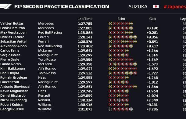 Formula 1 Japonia: Mercedes a dominat antrenamentele. Calificările, amânate pentru duminică din cauza unui taifun - Poza 3
