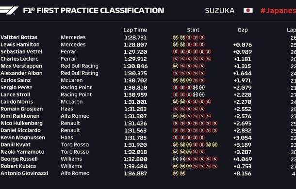 Formula 1 Japonia: Mercedes a dominat antrenamentele. Calificările, amânate pentru duminică din cauza unui taifun - Poza 2