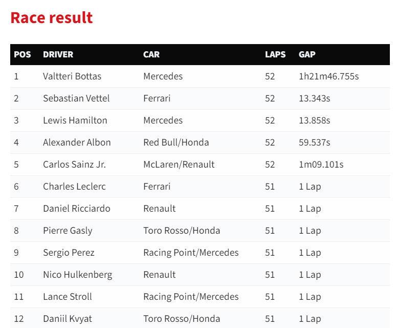 Bottas a câștigat Marele Premiu al Japoniei! Vettel, locul doi după un start ratat, Hamilton urcă pe podium - Poza 6