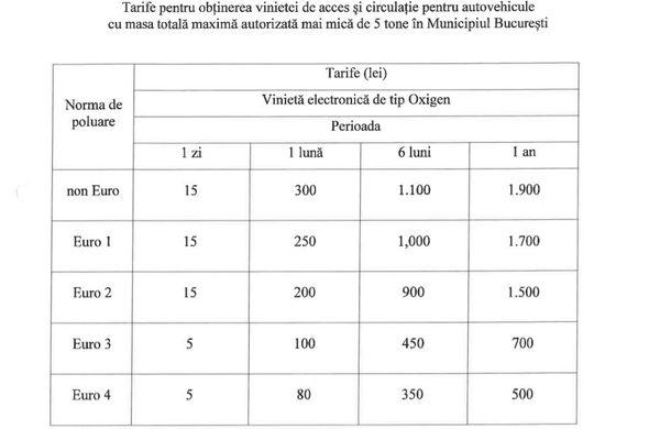 Detalii despre taxa Oxigen pentru București: verificarea mașinilor se va face cu camere video în centru și prin controale aleatorii în restul orașului - Poza 2
