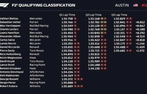Bottas va pleca din pole position în cursa din Statele Unite! Hamilton, doar locul 5 - Poza 2