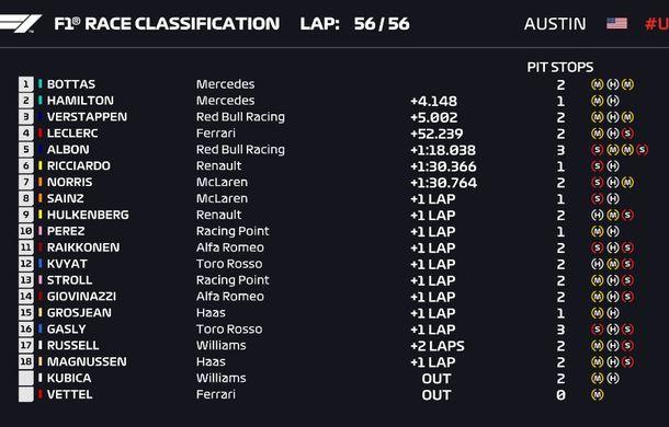 Bottas a câștigat cursa din Statele Unite! Hamilton a devenit campion mondial pentru a șasea oară - Poza 6