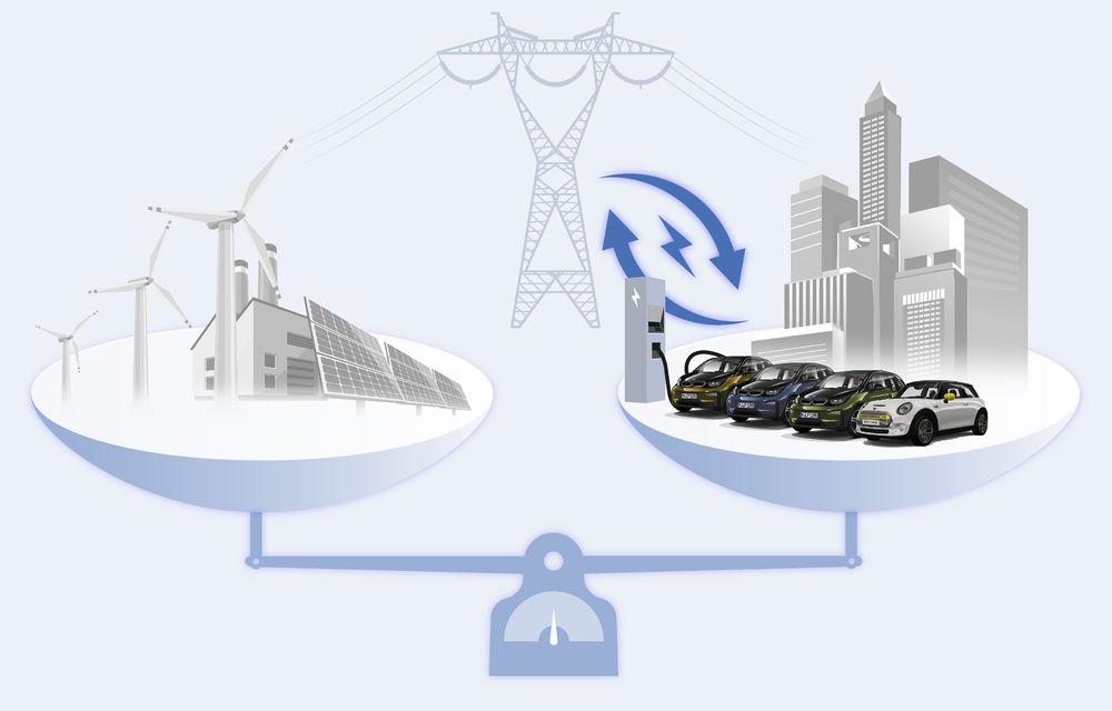 """Încărcare inteligentă pentru mașini electrice: BMW inițiază un proiect pentru a folosi doar energie """"curată"""" la încărcarea mașinilor - Poza 2"""