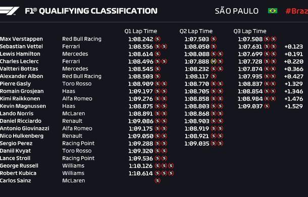 Verstappen va pleca din pole position în Marele Premiu al Braziliei din fața lui Vettel și Hamilton - Poza 2