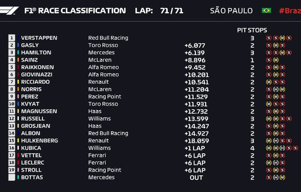 Verstappen a câștigat la Interlagos! Leclerc și Vettel au abandonat după un acroșaj în finalul cursei - Poza 7