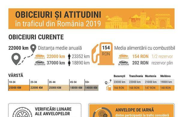 Studiu: 69% dintre șoferii români admit că depășesc viteza legală cu bună știință: aproape jumătate dintre ei parchează mașina în locuri interzise - Poza 2