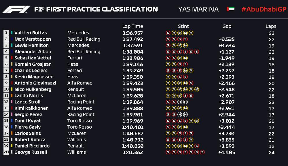 Bottas, cel mai rapid în antrenamentele de vineri din Abu Dhabi: sesiuni cu accidente pentru Vettel și Leclerc - Poza 2