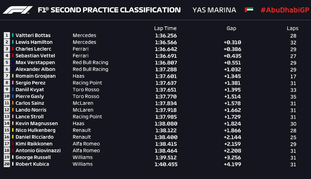 Bottas, cel mai rapid în antrenamentele de vineri din Abu Dhabi: sesiuni cu accidente pentru Vettel și Leclerc - Poza 3