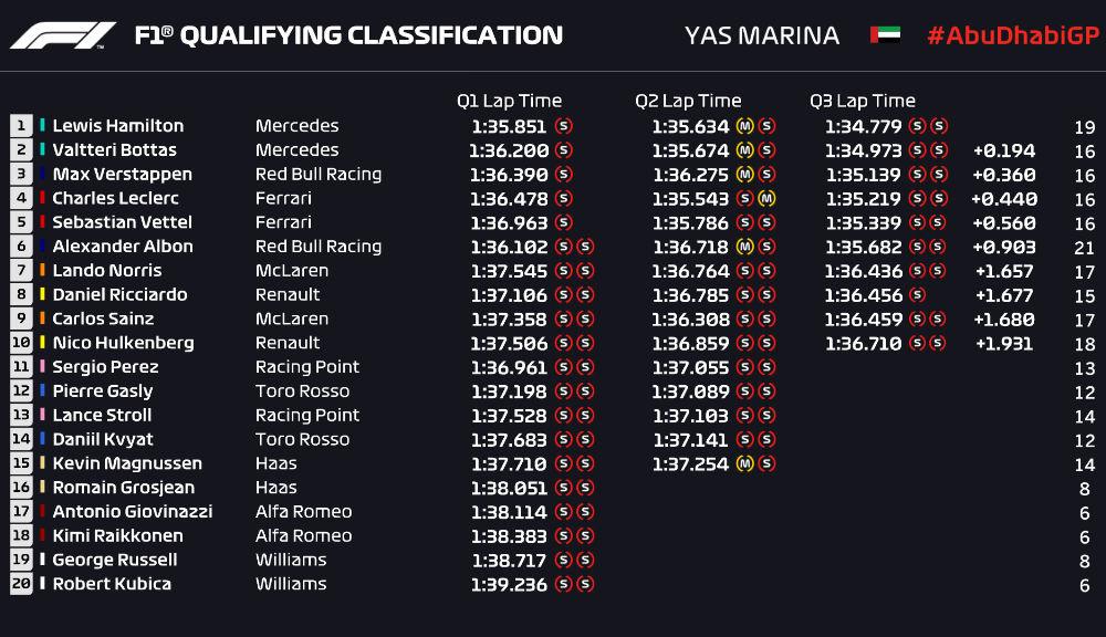 Hamilton, pole position în Abu Dhabi în fața lui Bottas și Verstappen! Leclerc și Vettel, doar locurile 4 și 5 - Poza 2