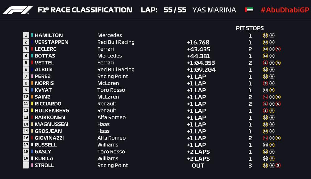Hamilton încheie sezonul 2019 al Formulei 1 cu o victorie la Abu Dhabi! Verstappen și Leclerc completează podiumul - Poza 7