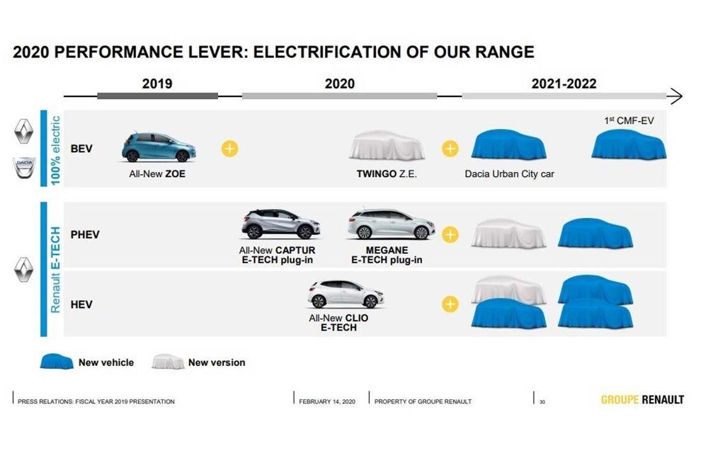 Este oficial: primul model electric Dacia va fi lansat în perioada 2021-2022 și va fi o mașină de oraș - Poza 2