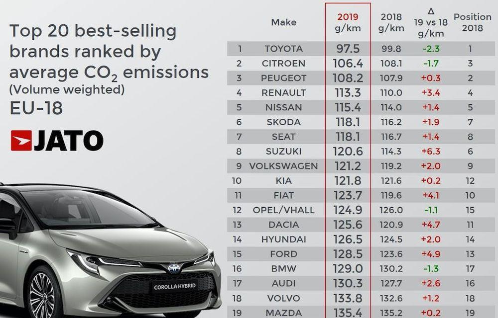 Mai puțin diesel, mai mult CO2: a crescut media emisiilor de dioxid de carbon ale mașinilor vândute anul trecut în Europa - Poza 4