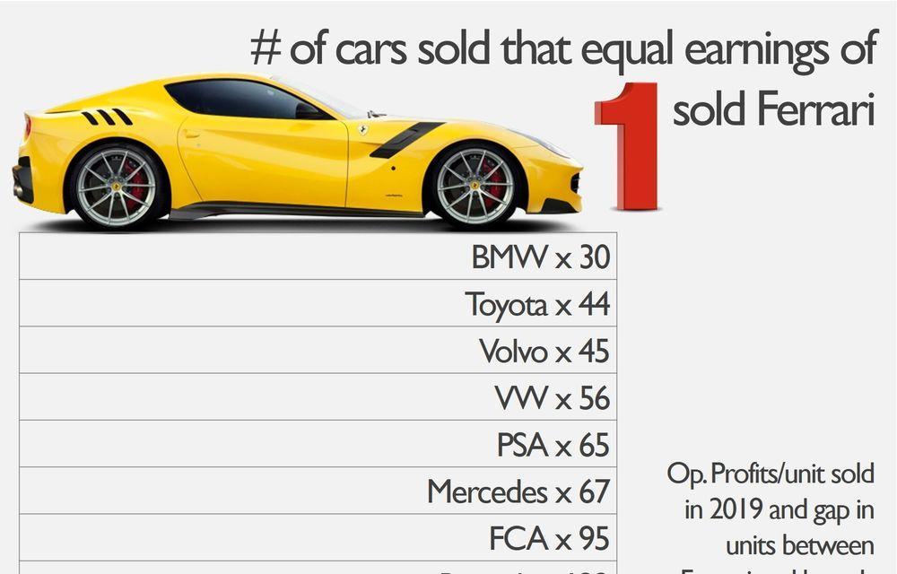 Ferrari, cel mai profitabil constructor în funcție de profitul obținut pentru fiecare mașină vândută: peste 86.000 de euro pe unitate - Poza 2