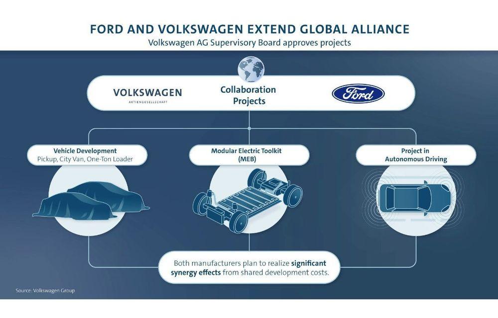 Volkswagen a aprobat trei proiecte în parteneriat cu Ford: pe listă sunt un vehicul electric, un pick-up și două vehicule comerciale - Poza 1