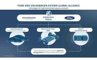 Volkswagen a aprobat trei proiecte în parteneriat cu Ford: pe listă sunt un vehicul electric, un pick-up și două vehicule comerciale
