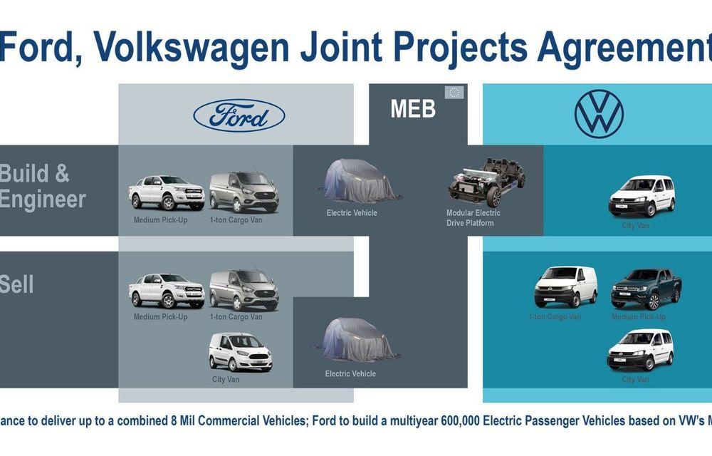 Acord oficial între Volkswagen și Ford: proiecte comune privind dezvoltarea de mașini electrice, vehicule comerciale și tehnologii autonome - Poza 2