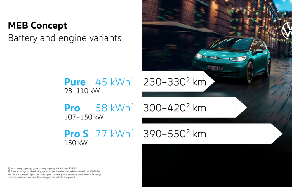 Confirmare oficială: primele exemplare Volkswagen ID.3 vor fi livrate în septembrie. Prețuri în creștere pentru ediția de lansare ID.3 1st - Poza 2