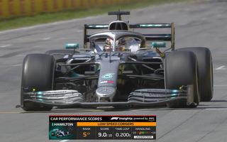 Formula 1 va introduce o nouă grafică TV în sezonul 2020: comparații în timp real între piloți și predicții pentru calificări și cursă