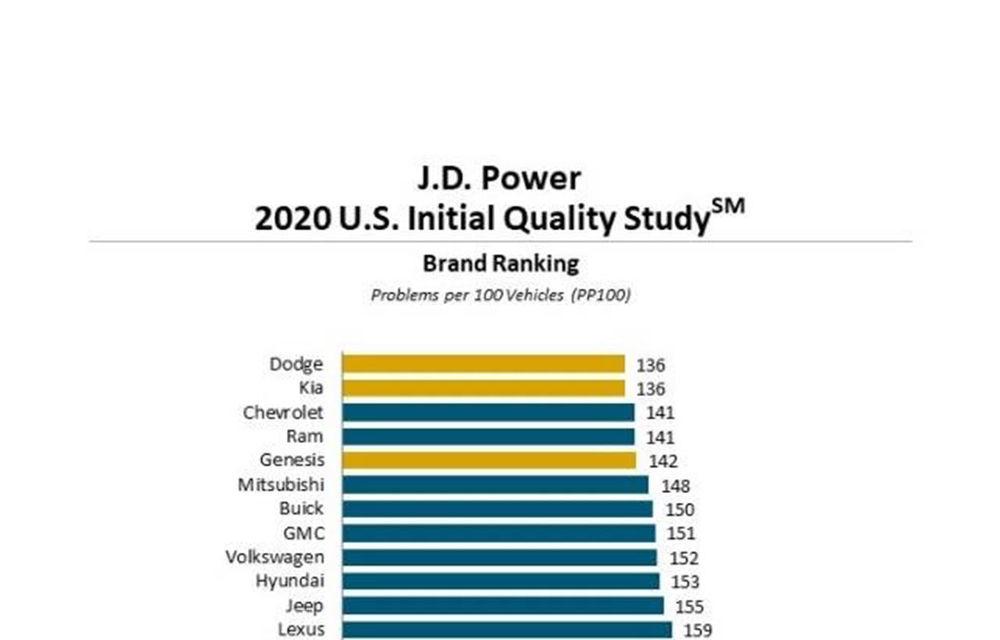 Tesla se află pe ultima poziție a clasamentului întocmit de JD Power în SUA privind calitatea automobilelor: Dodge și Kia își împart primul loc - Poza 2