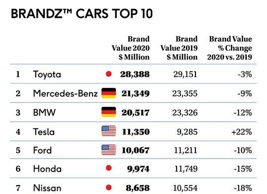 Toyota rămâne cel mai valoros brand auto din lume: Tesla, singurul brand auto din top 10 cu o valoare în creștere - Poza 2