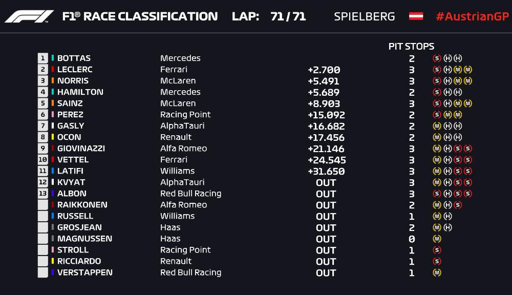 Bottas a câștigat cursa de Formula 1 din Austria! Leclerc si Norris, pe podium după un final cu peripeții și o penalizare pentru Hamilton - Poza 9
