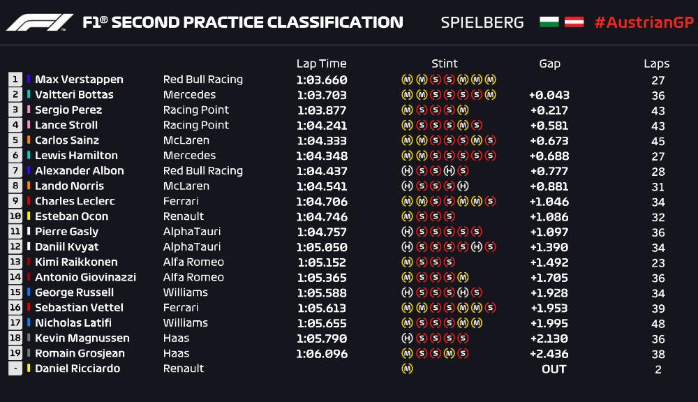 Perez și Verstappen, cei mai rapizi în antrenamentele de vineri din Austria: formă bună pentru Racing Point și Red Bull - Poza 3