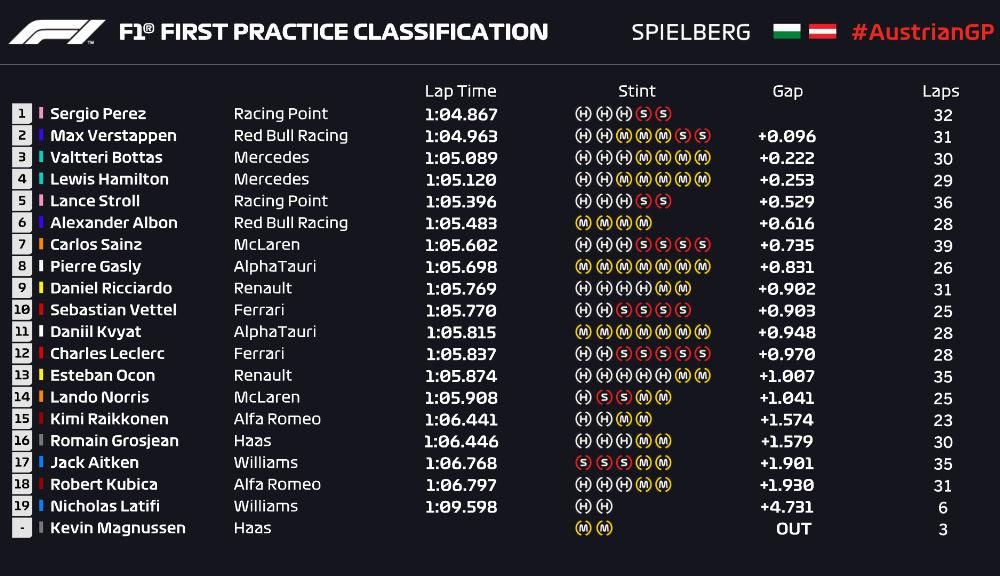 Perez și Verstappen, cei mai rapizi în antrenamentele de vineri din Austria: formă bună pentru Racing Point și Red Bull - Poza 2