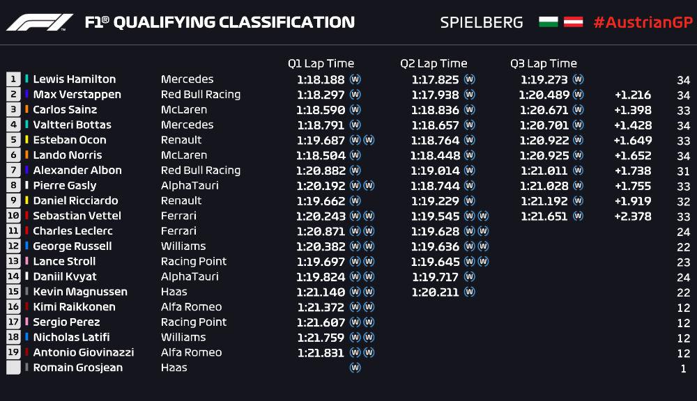 Hamilton, pole position pe ploaie în Austria! Verstappen, locul doi în fața lui Sainz după un derapaj în ultimul tur rapid - Poza 5