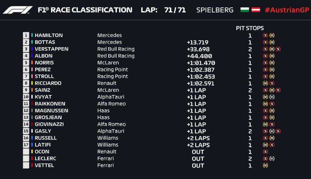 Hamilton a câștigat cursa din Austria! Bottas, locul doi după ce l-a depășit pe final pe Verstappen - Poza 7