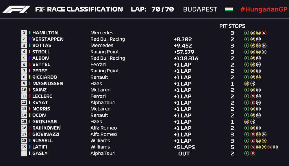 Hamilton a câștigat cursa de Formula 1 din Ungaria! Verstappen termină pe podium în fața lui Bottas după un start excelent - Poza 7